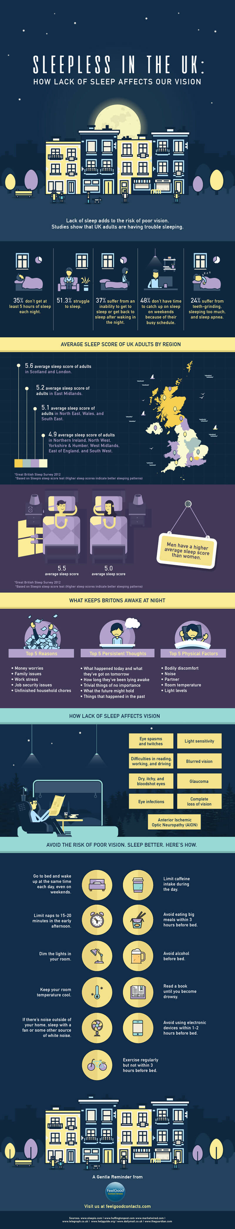 lack of sleep infographic